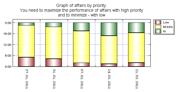 Graph of affairs by priority