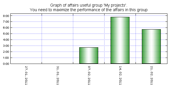 Graph of affairs of a given group