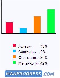 Результаты теста Определение темперамента